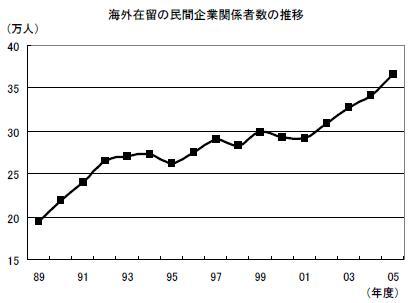 海外在留の民間企業の関係者数の推移